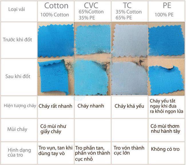 Cách phân biệt các loại vải COTTON